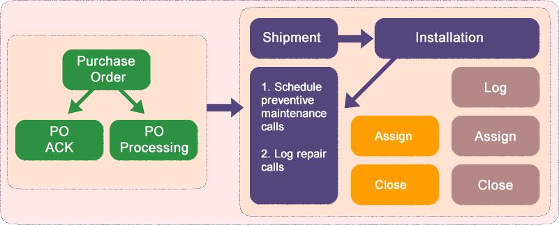 Comprehensive service management