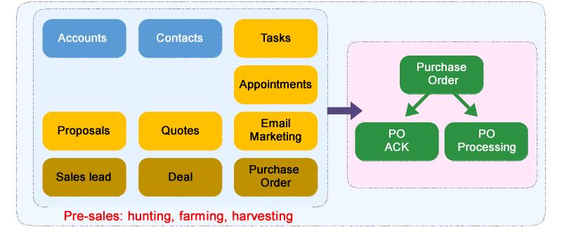 Pre-sales management in Saleswah